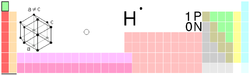 Hydrogen in the periodic table
