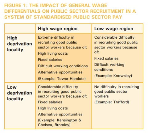 Impact of general wage differentials on public sector recruitment in a system of standardised public sector pay