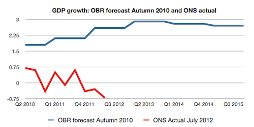 A divergence between forecast and actual GDP