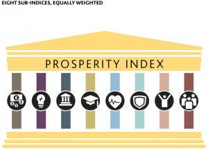 Click for the 2013 Legatum Prosperity Index