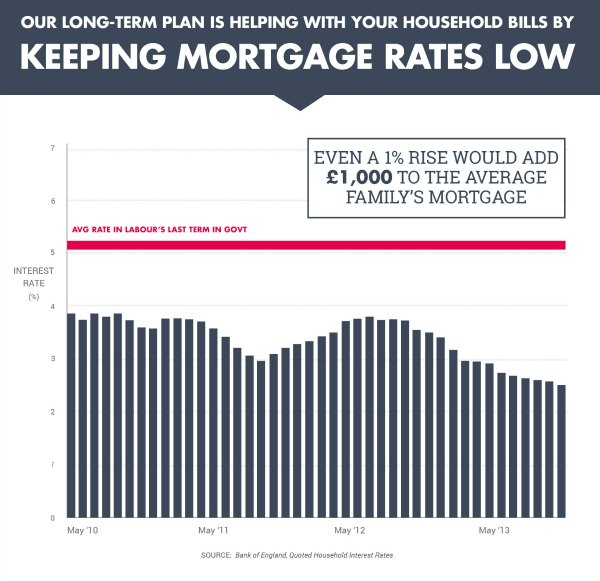 Keeping rates low