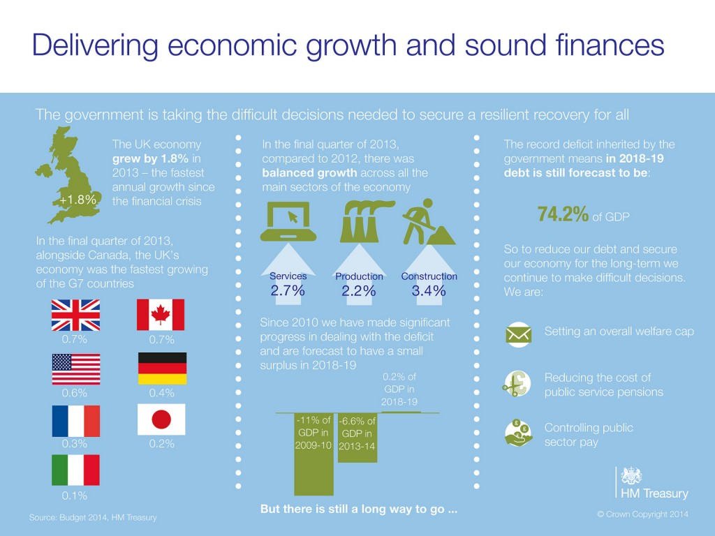 Budget 2014 - Delivering economic growth and sound finances