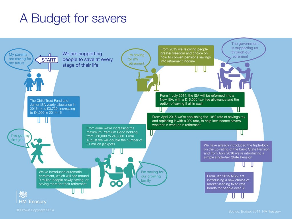 Budget 2014 - a Budget for savers