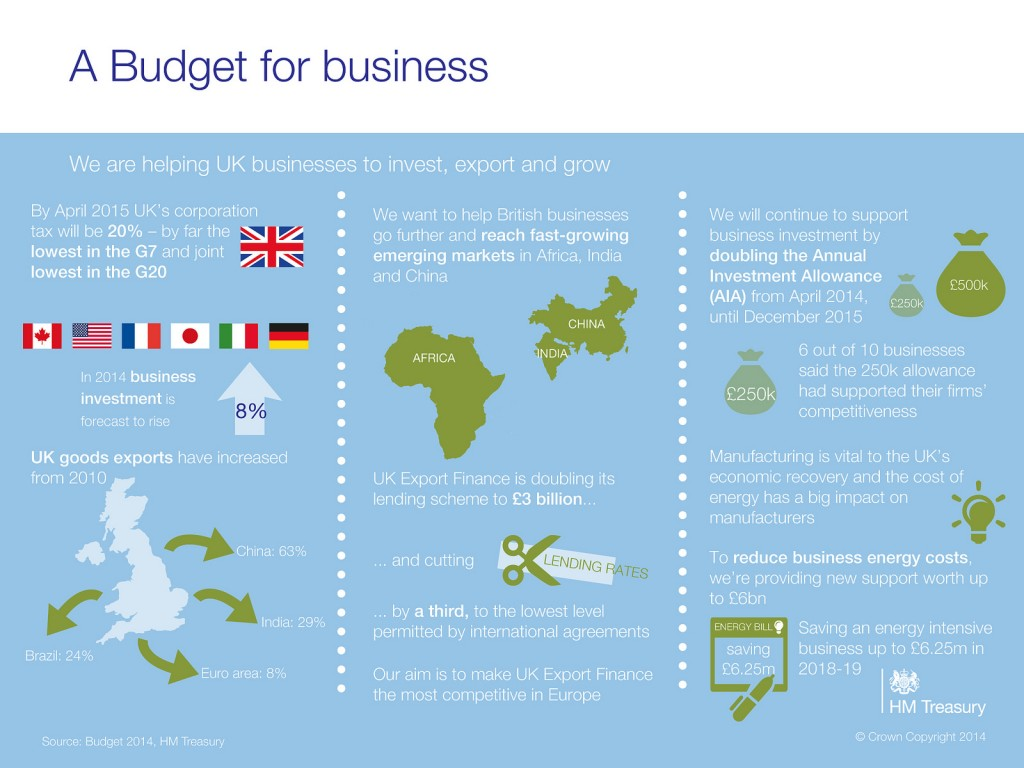 Budget 2014 - a Budget for business