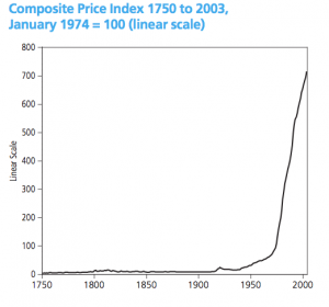 Prices since 1750, via the ONS and the Commons Library