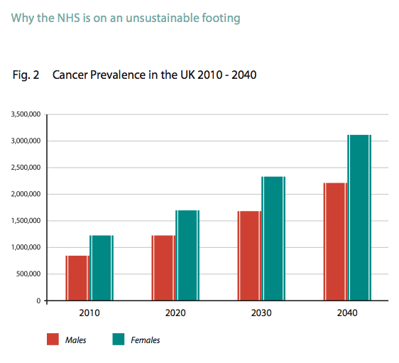 Cancer Prevalence in the UK 2010 - 2040