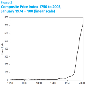 Price Index 1750-2003