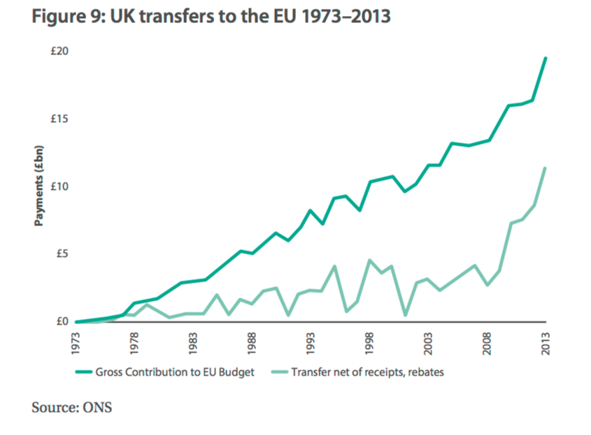 UK transfers to the EU 1973-2013