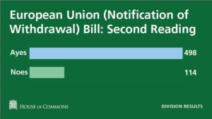 Link to the Hansard record of debate on the European Union (Notification of Withdrawal) Bill
