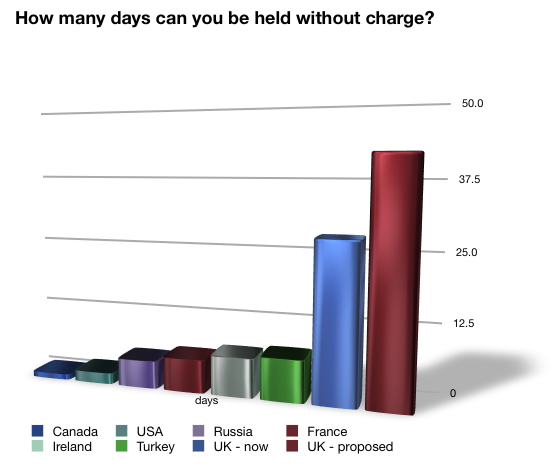 How many days can you be held without charge? (data from Liberty Human Rights)